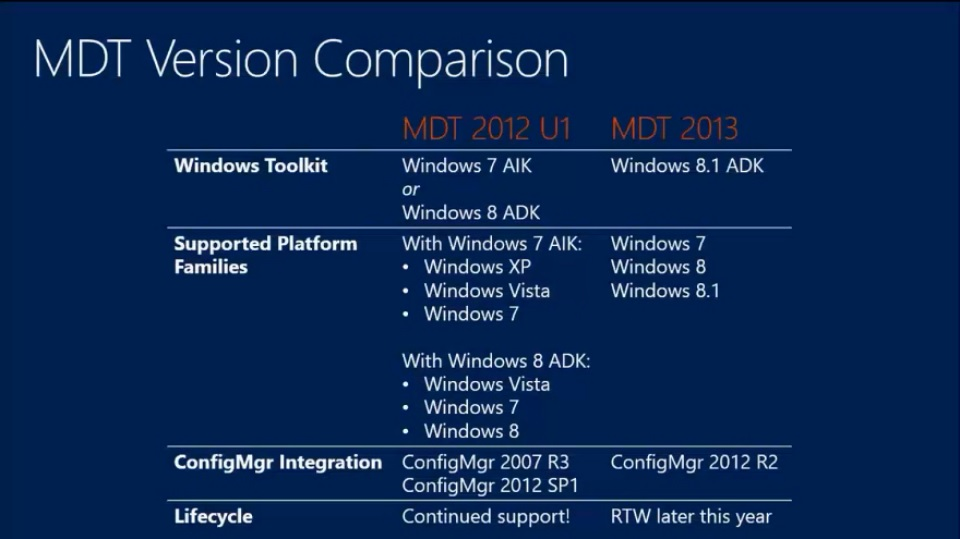 Download: Microsoft Deployment Toolkit 2013 (MDT 2013